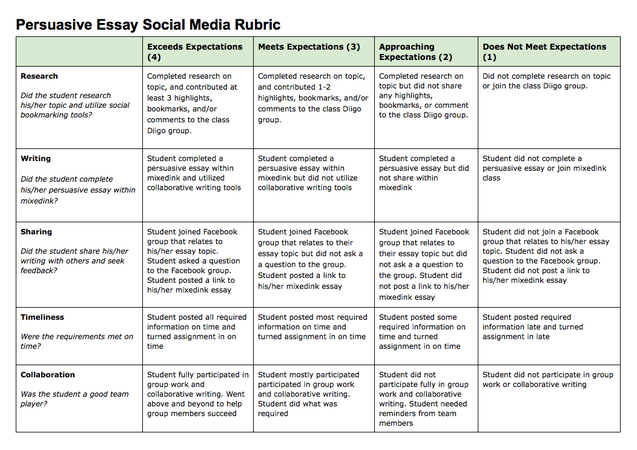 Persuasive essays on social media
